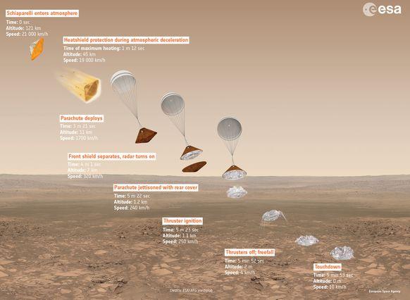 La simulazione di discesa della sonda Schiaparelli