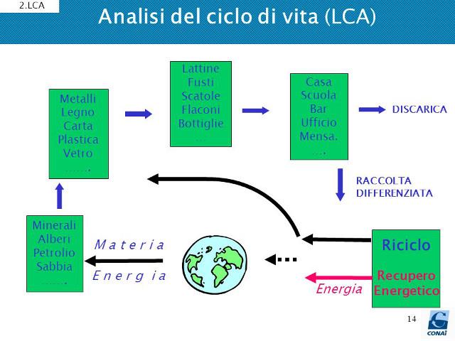 analisi ciclo vita plastica