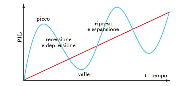 Crescita, espansione, crisi, recessione: le fasi del ciclo economico